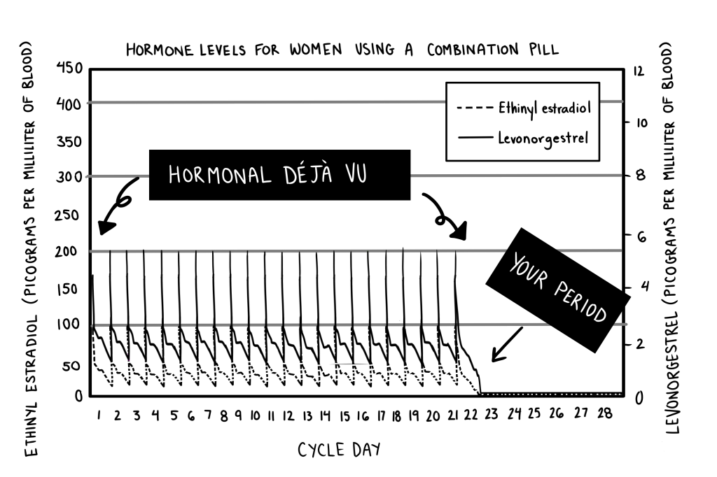 are low-dose birth control pills more natural? Are low-dose birth control pills more natural? illustration9 chp4